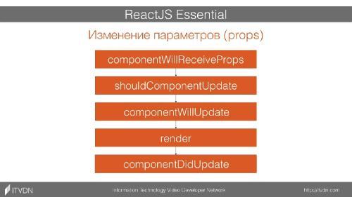 ITVDN | ReactJS Essential (2016) PCRec 720p